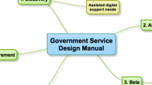 The phases of the Government Service Design Manual